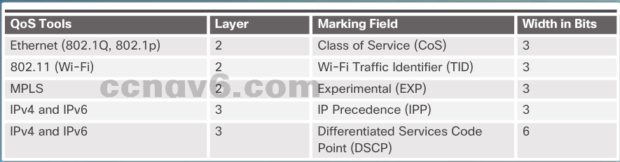 CCNA 4 v6.0 Study Material – Chapter 6: Quality of Service 30