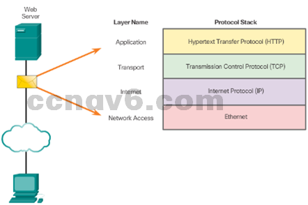 CCNA 1 v6.0 Study Material - Chapter 3: Network Protocols and Communications 9