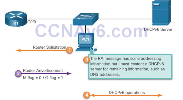 CCNA 2 v6.0 Study Material – Chapter 8: DHCP 56