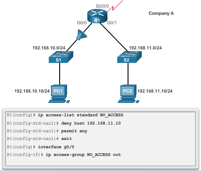 CCNA 4 v6.0 Study Material – Chapter 4: Access Control Lists 81
