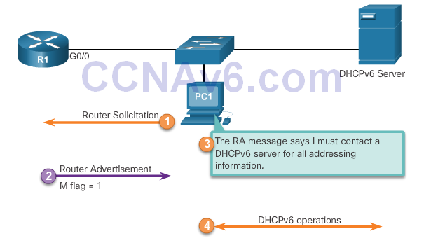 CCNA 2 v6.0 Study Material – Chapter 8: DHCP 57