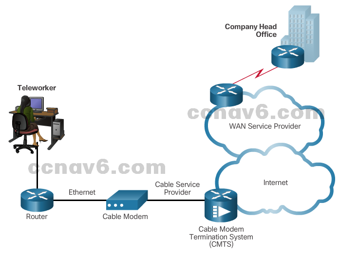 CCNA 4 v6.0 Study Material – Chapter 1: WAN Concepts 56