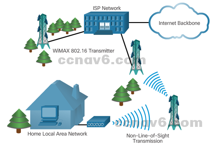 CCNA 4 v6.0 Study Material – Chapter 1: WAN Concepts 57