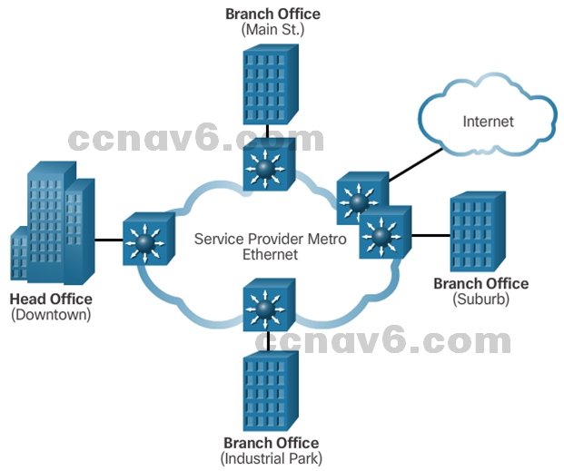CCNA 4 v6.0 Study Material – Chapter 1: WAN Concepts 52