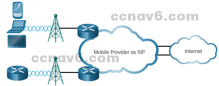 CCNA 4 v6.0 Study Material – Chapter 1: WAN Concepts 58
