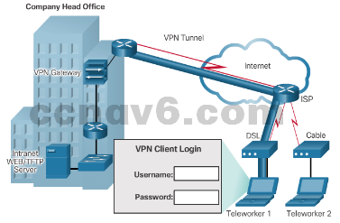 CCNA 4 v6.0 Study Material – Chapter 1: WAN Concepts 60