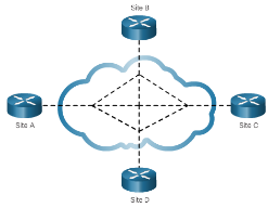 CCNA 4 v6.0 Study Material – Chapter 1: WAN Concepts 35