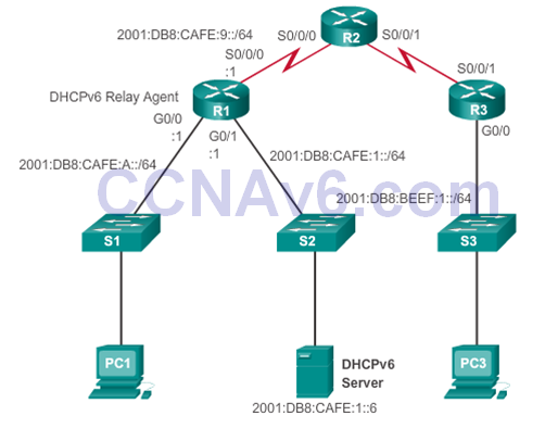 CCNA 2 v6.0 Study Material – Chapter 8: DHCP 68