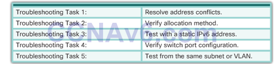 CCNA 2 v6.0 Study Material – Chapter 8: DHCP 70