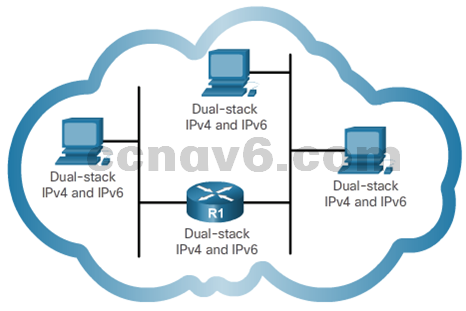 CCNA 1 v6.0 Study Material - Chapter 7: IP Addressing 27