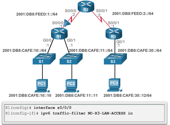 CCNA 4 v6.0 Study Material – Chapter 4: Access Control Lists 98