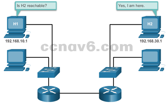 CCNA 1 v6.0 Study Material - Chapter 7: IP Addressing 37