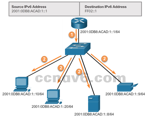 CCNA 1 v6.0 Study Material - Chapter 7: IP Addressing 35