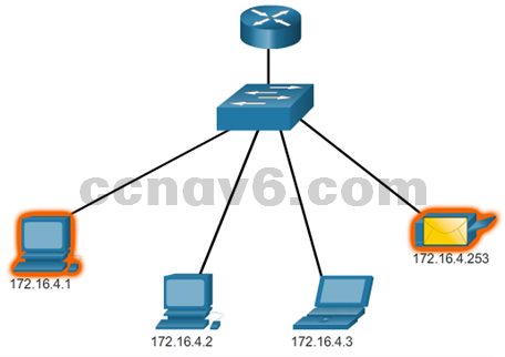CCNA 1 v6.0 Study Material - Chapter 7: IP Addressing 23