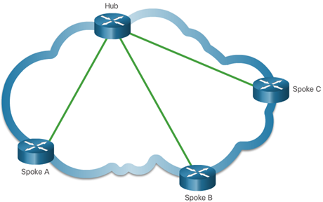 CCNA 4 v6.0 Study Material – Chapter 3: Branch Connections 20