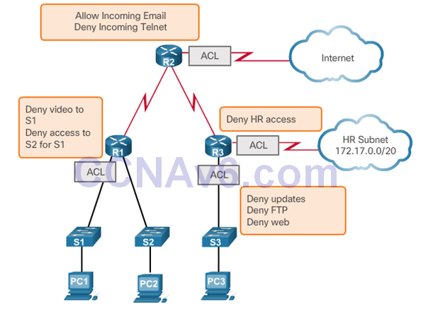 CCNA 2 v6.0 Study Material – Chapter 7: Access Control Lists 46