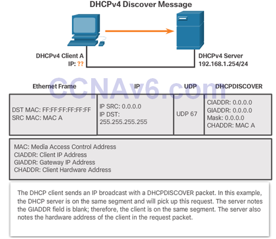 CCNA 2 v6.0 Study Material – Chapter 8: DHCP 41