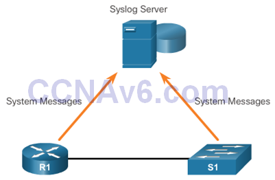 CCNA 2 v6.0 Study Material – Chapter 10: Device Discovery, Management, and Maintenance 1