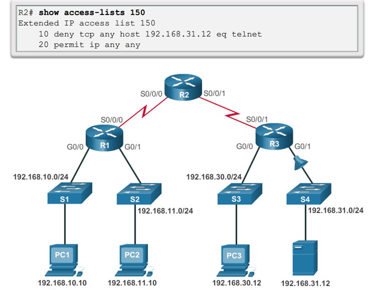 CCNA 4 v6.0 Study Material – Chapter 4: Access Control Lists 112