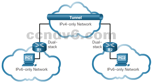 CCNA 1 v6.0 Study Material - Chapter 7: IP Addressing 28