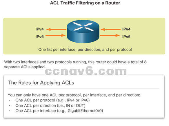 CCNA 4 v6.0 Study Material – Chapter 4: Access Control Lists 65