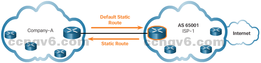 CCNA 4 v6.0 Study Material – Chapter 3: Branch Connections 23