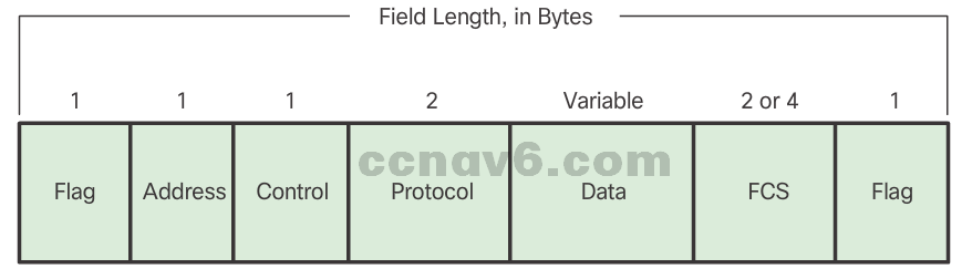 CCNA 4 v6.0 Study Material – Chapter 2: Point-to-Point Connections 13