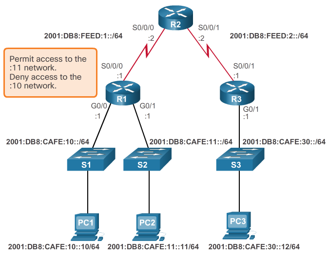 CCNA 4 v6.0 Study Material – Chapter 4: Access Control Lists 120