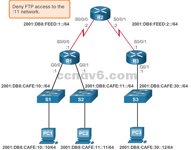 CCNA 4 v6.0 Study Material – Chapter 4: Access Control Lists 113