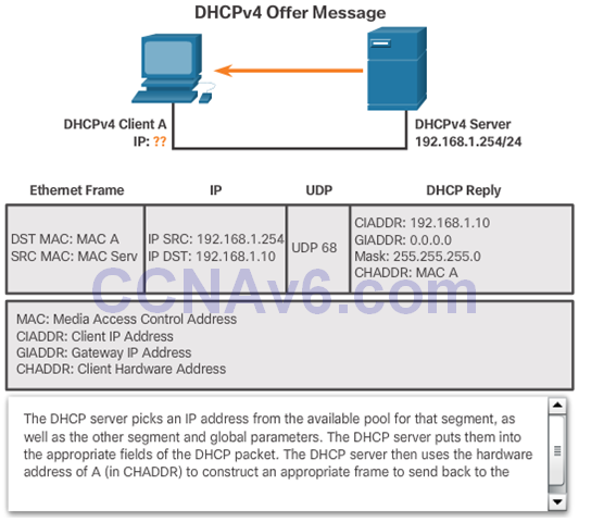 CCNA 2 v6.0 Study Material – Chapter 8: DHCP 42