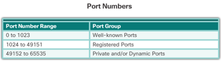 CCNA 4 v6.0 Study Material – Chapter 4: Access Control Lists 67