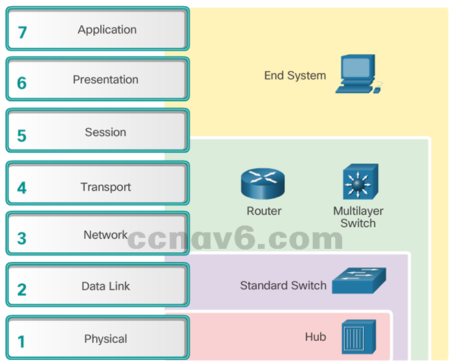 CCNA 4 v6.0 Study Material – Chapter 8: Network Troubleshooting 27