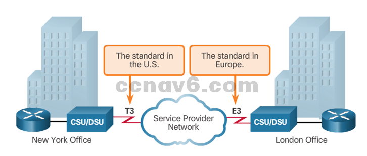 CCNA 4 v6.0 Study Material – Chapter 1: WAN Concepts 46