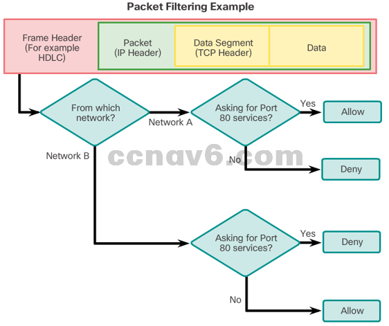 CCNA 4 v6.0 Study Material – Chapter 4: Access Control Lists 69