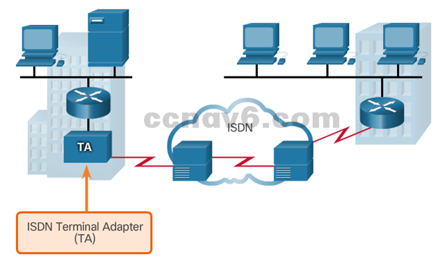 CCNA 4 v6.0 Study Material – Chapter 1: WAN Concepts 47