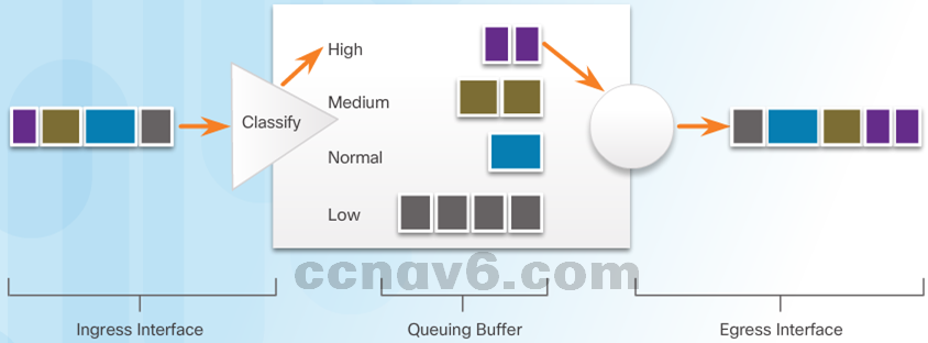CCNA 4 v6.0 Study Material – Chapter 6: Quality of Service 22