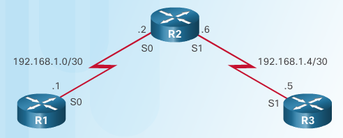 CCNA 4 v6.0 Study Material – Chapter 8: Network Troubleshooting 29