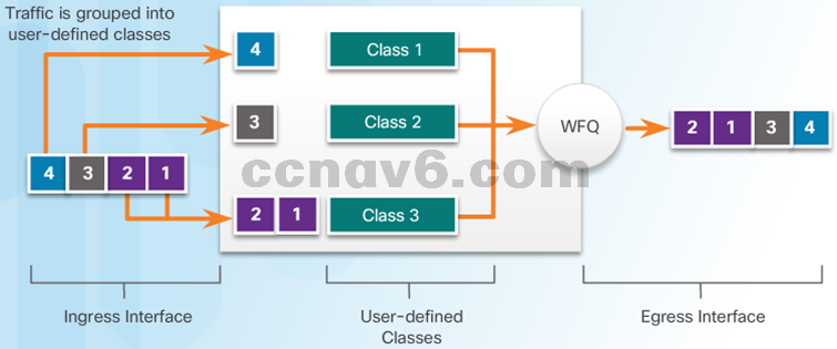 CCNA 4 v6.0 Study Material – Chapter 6: Quality of Service 23