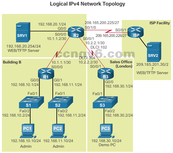 CCNA 4 v6.0 Study Material – Chapter 8: Network Troubleshooting 21