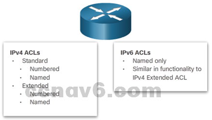 CCNA 4 v6.0 Study Material – Chapter 4: Access Control Lists 93