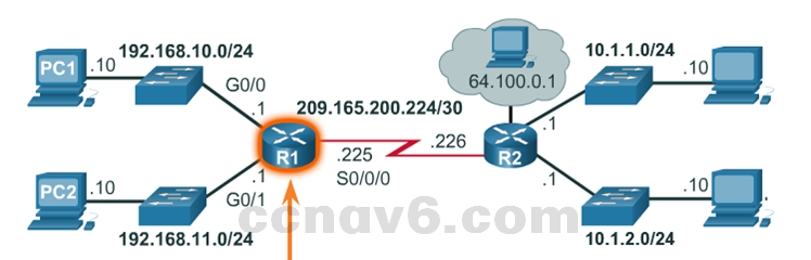 CCNA 1 v6.0 Study Material - Chapter 6: Network Layer 23