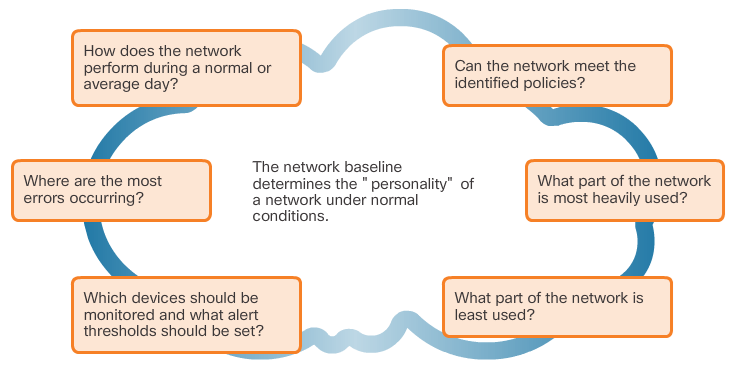CCNA 4 v6.0 Study Material – Chapter 8: Network Troubleshooting 22