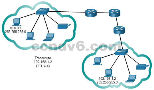 CCNA 1 v6.0 Study Material - Chapter 7: IP Addressing 38