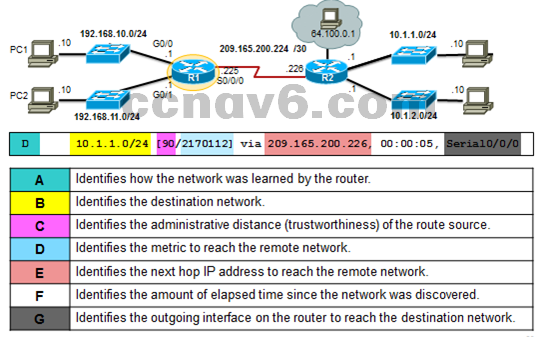 CCNA 1 v6.0 Study Material - Chapter 6: Network Layer 20