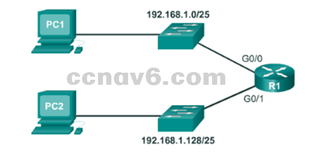 CCNA 1 v6.0 Study Material - Chapter 8: Subnetting IP Networks 7