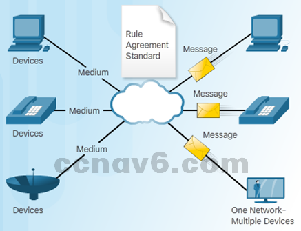 CCNA 1 v6.0 Study Material - Chapter 1: Explore the Network 42