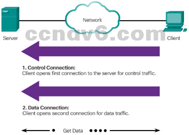 CCNA 1 v6.0 Study Material - Chapter 10: Application Layer 15