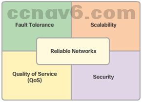 CCNA 1 v6.0 Study Material - Chapter 1: Explore the Network 43