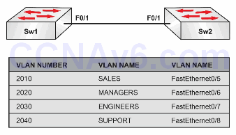 Lab 63: Configuring Extended VLANs on Cisco Catalyst Switches 1