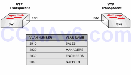 Lab 65: Restricting Extended VLANs on Trunks and Changing the VTP Version 1